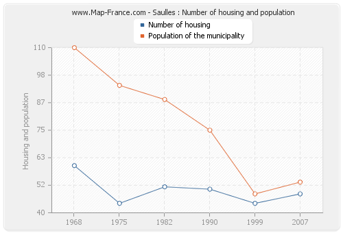 Saulles : Number of housing and population