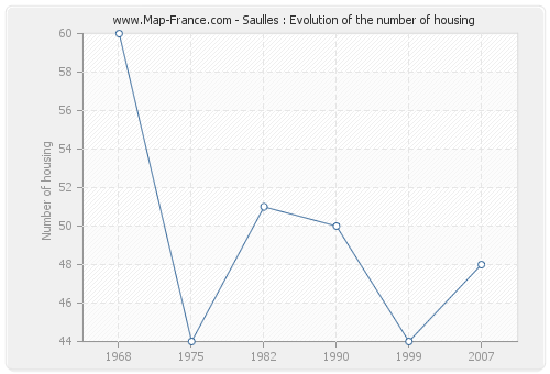 Saulles : Evolution of the number of housing