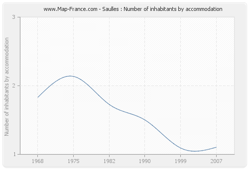 Saulles : Number of inhabitants by accommodation