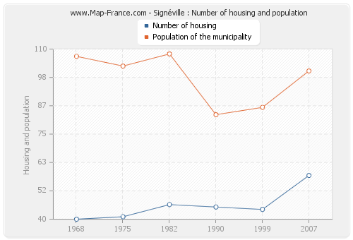 Signéville : Number of housing and population