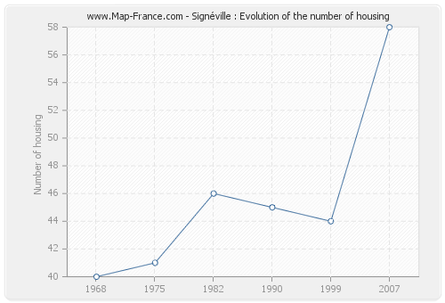 Signéville : Evolution of the number of housing