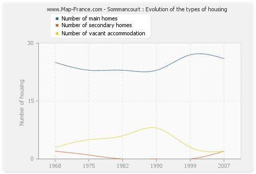 Sommancourt : Evolution of the types of housing