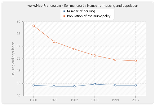 Sommancourt : Number of housing and population