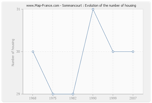 Sommancourt : Evolution of the number of housing