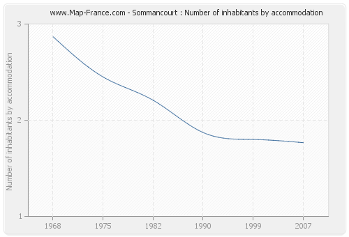 Sommancourt : Number of inhabitants by accommodation