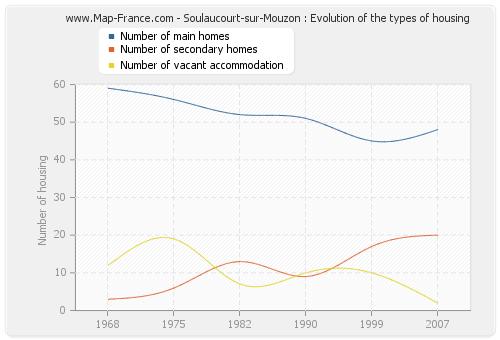 Soulaucourt-sur-Mouzon : Evolution of the types of housing