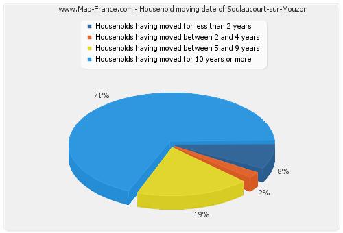 Household moving date of Soulaucourt-sur-Mouzon