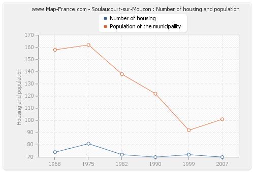 Soulaucourt-sur-Mouzon : Number of housing and population