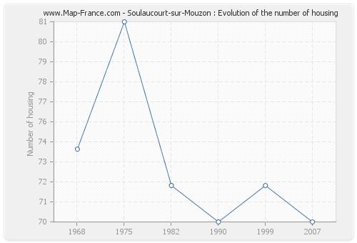 Soulaucourt-sur-Mouzon : Evolution of the number of housing