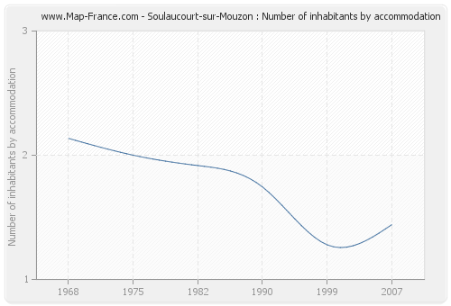 Soulaucourt-sur-Mouzon : Number of inhabitants by accommodation