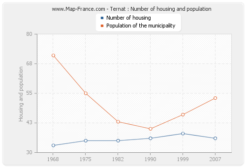 Ternat : Number of housing and population