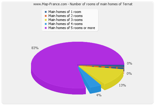 Number of rooms of main homes of Ternat
