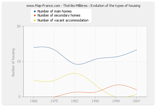 Thol-lès-Millières : Evolution of the types of housing