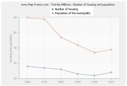 Thol-lès-Millières : Number of housing and population