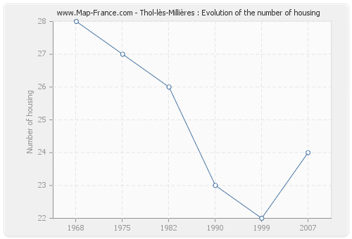 Thol-lès-Millières : Evolution of the number of housing