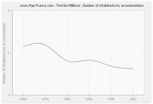 Thol-lès-Millières : Number of inhabitants by accommodation