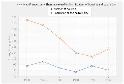 Thonnance-les-Moulins : Number of housing and population
