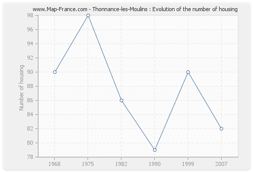 Thonnance-les-Moulins : Evolution of the number of housing