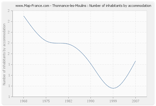 Thonnance-les-Moulins : Number of inhabitants by accommodation