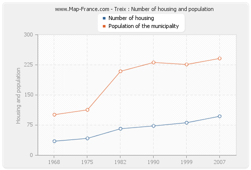 Treix : Number of housing and population