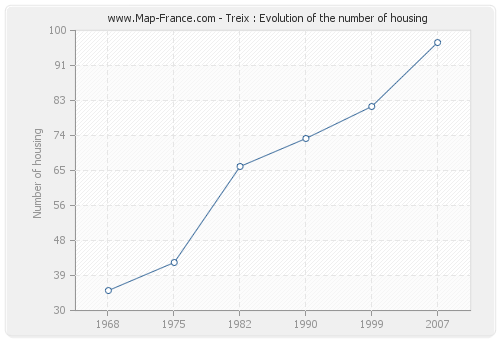 Treix : Evolution of the number of housing
