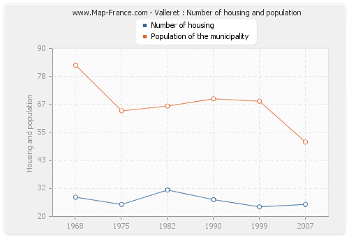 Valleret : Number of housing and population