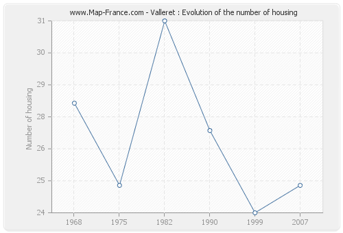 Valleret : Evolution of the number of housing