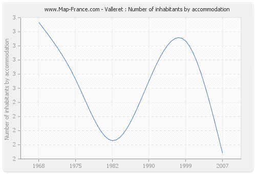 Valleret : Number of inhabitants by accommodation