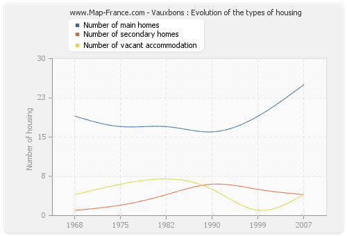 Vauxbons : Evolution of the types of housing
