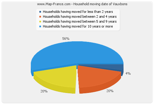 Household moving date of Vauxbons