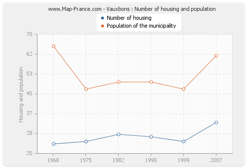 Vauxbons : Number of housing and population