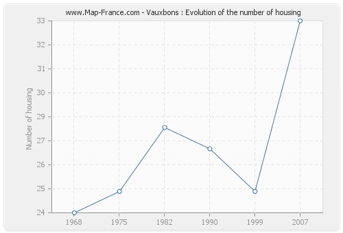 Vauxbons : Evolution of the number of housing