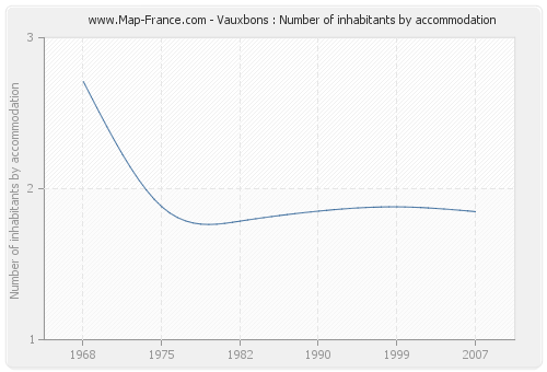 Vauxbons : Number of inhabitants by accommodation