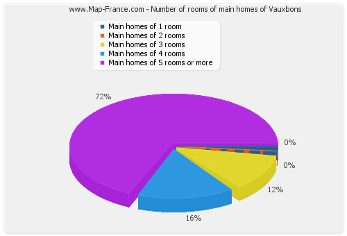 Number of rooms of main homes of Vauxbons