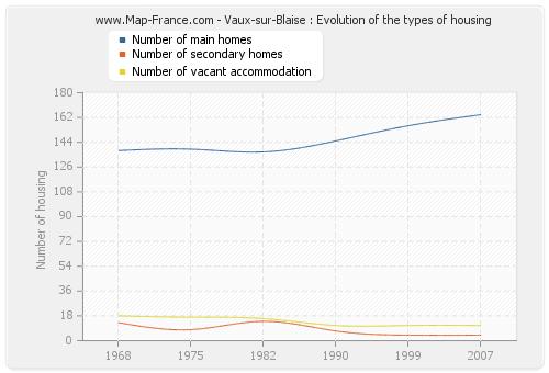 Vaux-sur-Blaise : Evolution of the types of housing