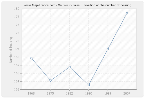 Vaux-sur-Blaise : Evolution of the number of housing