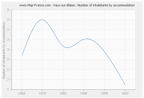 Vaux-sur-Blaise : Number of inhabitants by accommodation