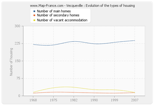 Vecqueville : Evolution of the types of housing
