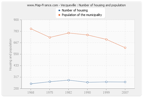Vecqueville : Number of housing and population