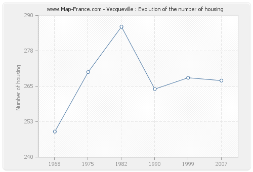 Vecqueville : Evolution of the number of housing
