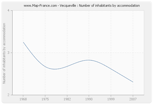 Vecqueville : Number of inhabitants by accommodation