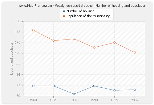 Vesaignes-sous-Lafauche : Number of housing and population