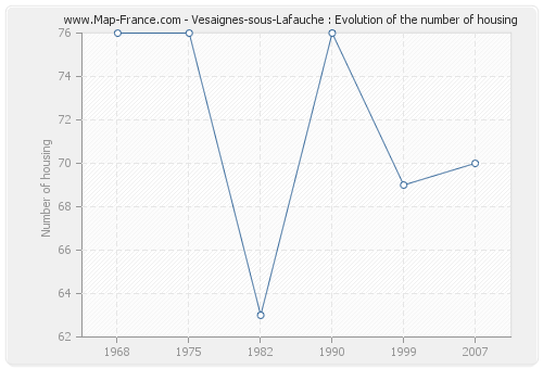 Vesaignes-sous-Lafauche : Evolution of the number of housing