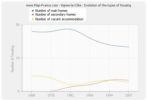 Vignes-la-Côte : Evolution of the types of housing