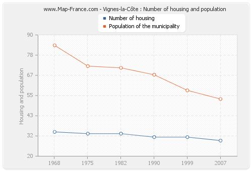 Vignes-la-Côte : Number of housing and population