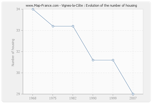 Vignes-la-Côte : Evolution of the number of housing
