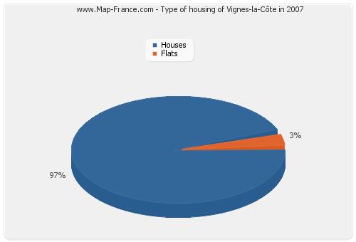 Type of housing of Vignes-la-Côte in 2007