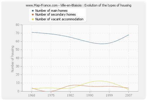 Ville-en-Blaisois : Evolution of the types of housing