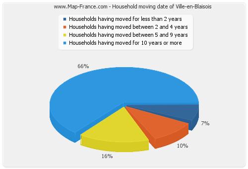 Household moving date of Ville-en-Blaisois