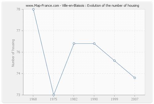 Ville-en-Blaisois : Evolution of the number of housing